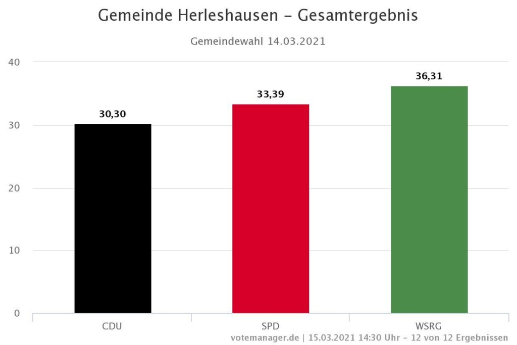 Wahlergebnis Gemeindewahl Herleshausen 2021