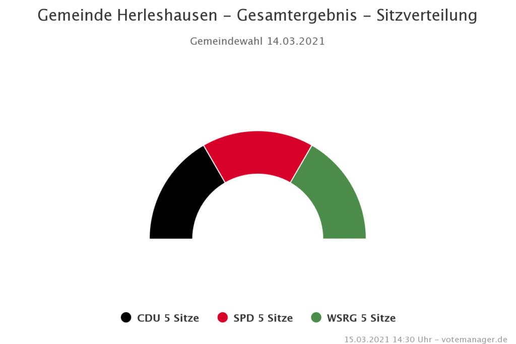 Sitzverteilung Gemeindevertretung Herleshausen 2021-2026