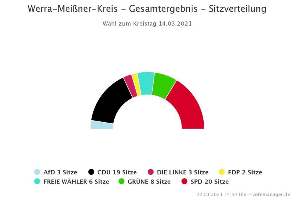 Sitzverteilung Kreistag 2021-2026